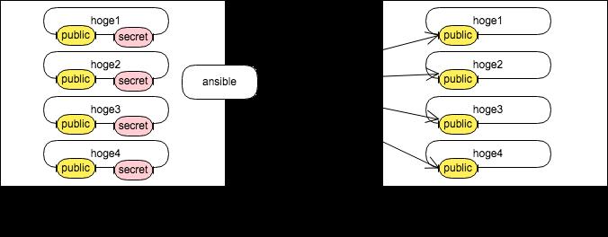ansibleの図