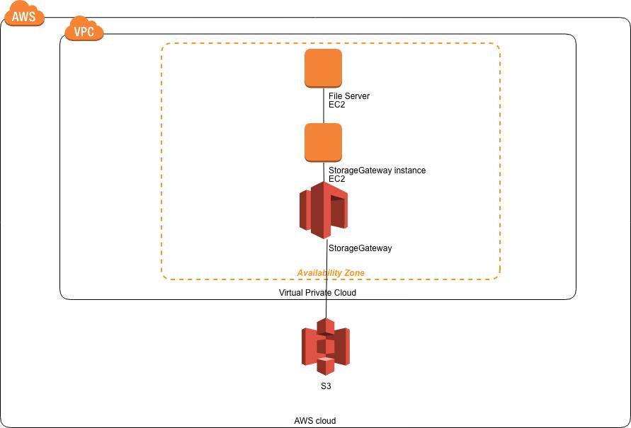 S3_Storagegateway