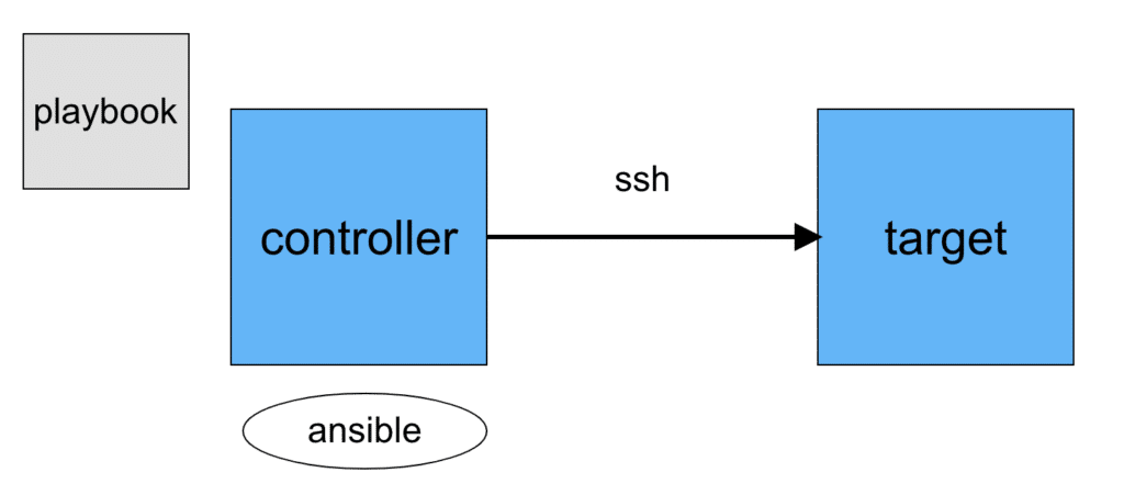 controller target