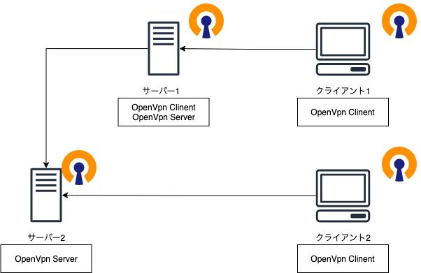 OpenVPN構成