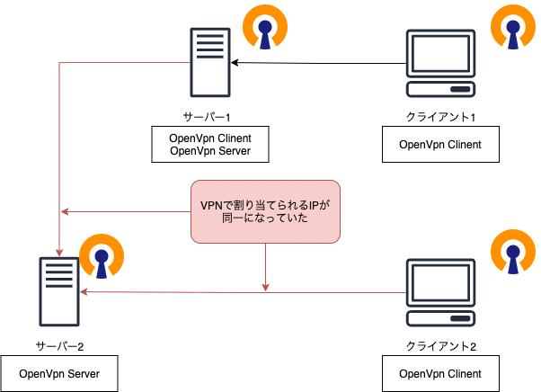 OpenVPN構成 原因